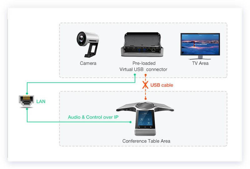 Yealink ZVC300 Zoom Room Kits Bộ thiết bị hội nghị Yealink ZVC300 Zoom Room Kits bao gồm: Camera USB 4K UVC30-Room, điện thoại hội nghị Yealink CP960, Mcore Mini-PC. Tích hợp phần mềm Zoom Rooms được cài đặt sẵn Chất lượng hình ảnh, video 4K Phạm vi thu nhận giọng nói 360 độ với bán kính lên đến 20 foot (6 mét) Máy ảnh siêu HD thế hệ mới UVC30 của Yealink với ống kính có góc nhìn 120° Công nghệ một cáp Yealink giúp đơn giản hóa việc triển khai